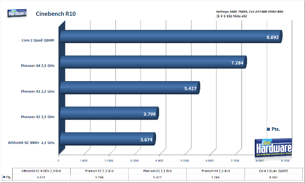 cinebench - Recensione - RAM DDR3 Corsair Dominator Platinum 16GB