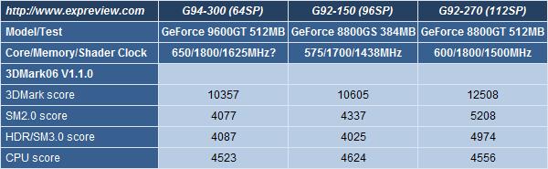3dmark06 - Primi benchmark per la GeForce 9600GT 512MB
