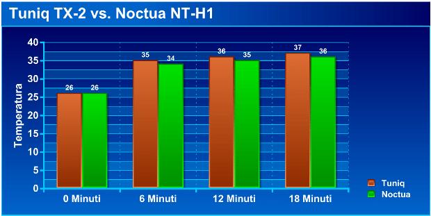 test1 - Recensione - Noctua NT-H1 vs Tuniq TX-2