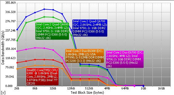 sandra - Recensione - RAM DDR3 Corsair Dominator Platinum 16GB