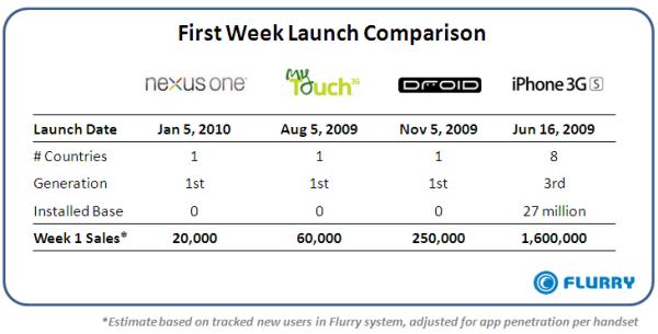 nexus one first week - Dati di vendita negativi per il Nexus One Google