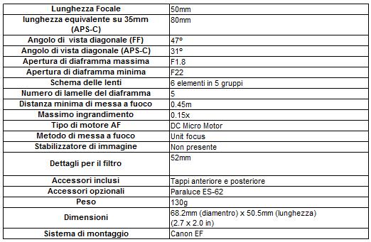 carrteccanon - Recensione - Obiettivo Canon EF 50mm f/1.8 II