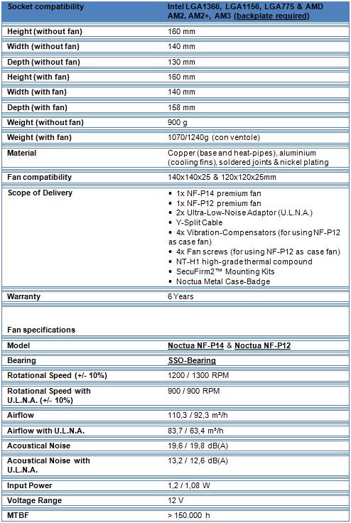 nhd14carrt - Recensione - Dissipatore Noctua NH-D14