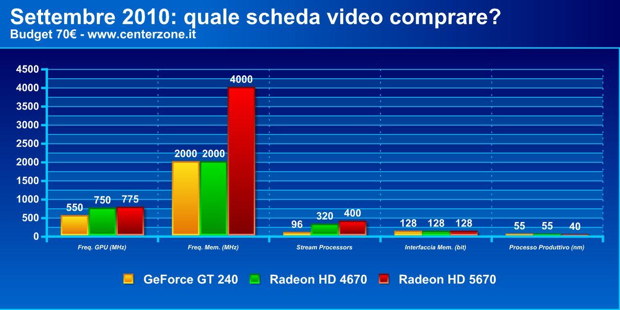 sett70 - Settembre 2010: quale scheda video comprare?