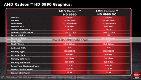 radeonhd69901 - [CeBIT 2011] Conferme ufficiali per la Radeon HD 6990; disponibile dall'8 Marzo