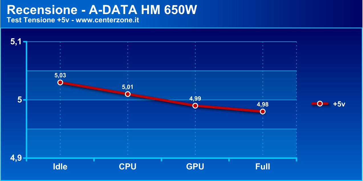 adatahmg1 - Recensione - Alimentatore A-DATA HM 650W