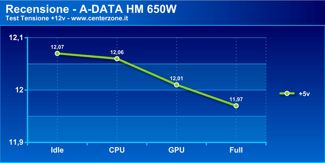 adatahmg2 - Recensione - Alimentatore A-DATA HM 650W