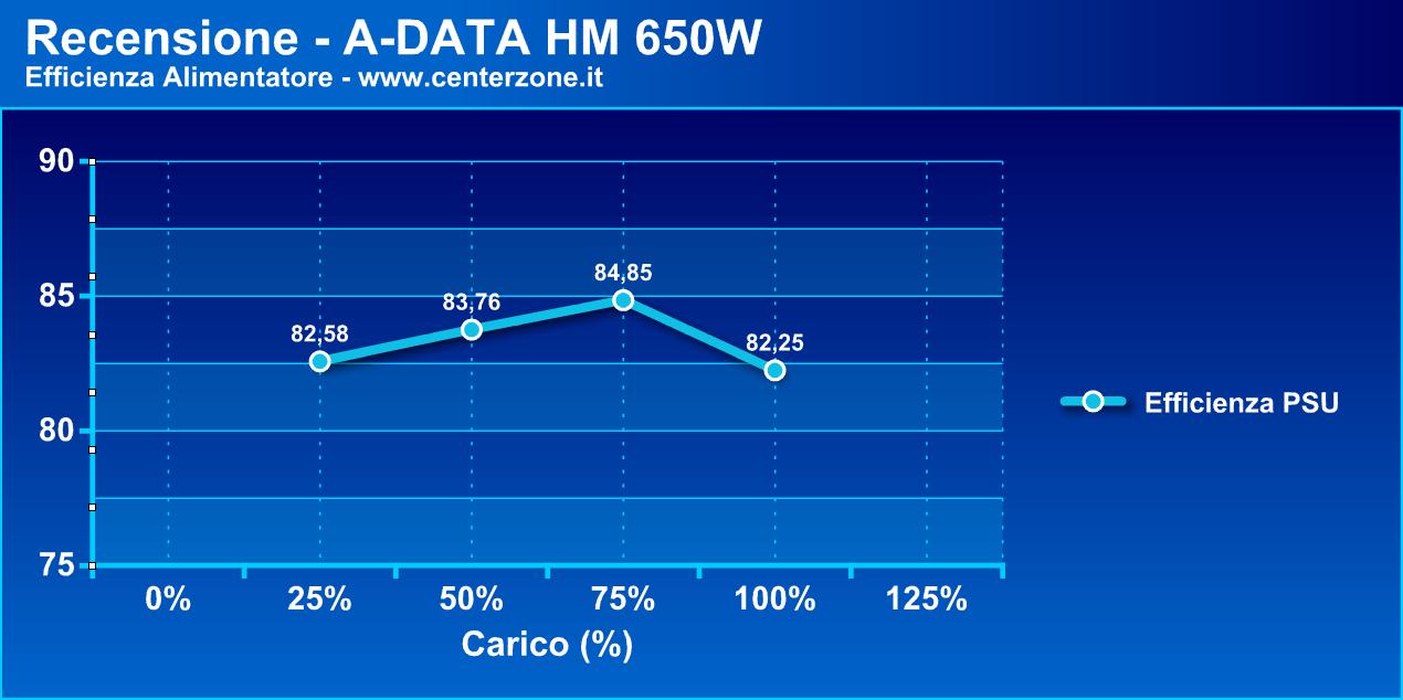 adatahmg4 - Recensione - Alimentatore A-DATA HM 650W
