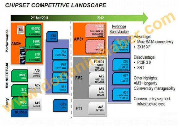 amd am3 chipset 2011 - AMD: in arrivo chipset 1090FX e 1070 per piattaforma AM3+