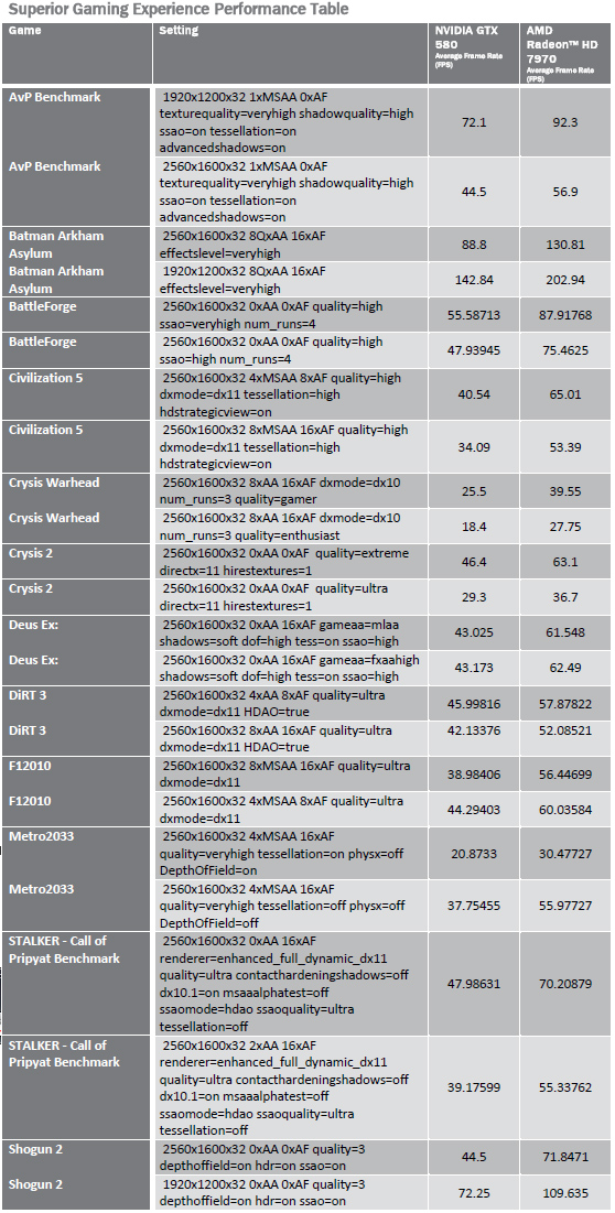 AMD Radeon HD 7970 Benchmarks2 - AMD Radeon HD 7970 ufficiale: più veloce di GeForce GTX 580