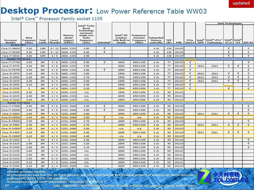 Intel Core i3 Ivy Bridge - Disponibili a Giugno i primi processori Intel Ivy Bridge