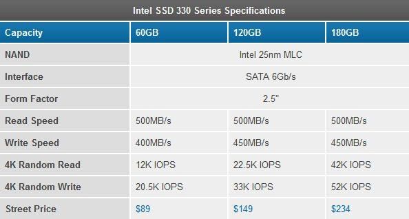 intelssd330 - Prezzi e informazioni per i nuovi hard disk SSD Intel Serie 330