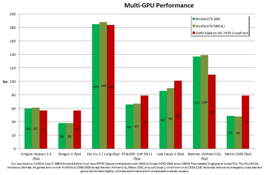 gtx690bench - GTX 690: prestazioni come uno SLI di GTX 680 e consumi inferiori