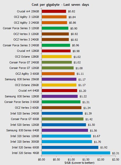 ssd price - Hard disk SSD: prezzi in picchiata. Sempre più accessibili.