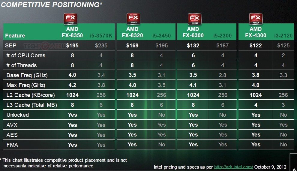 """amdvishera - AMD annuncia il lancio dei nuovi processori FX """"Vishera"""""""