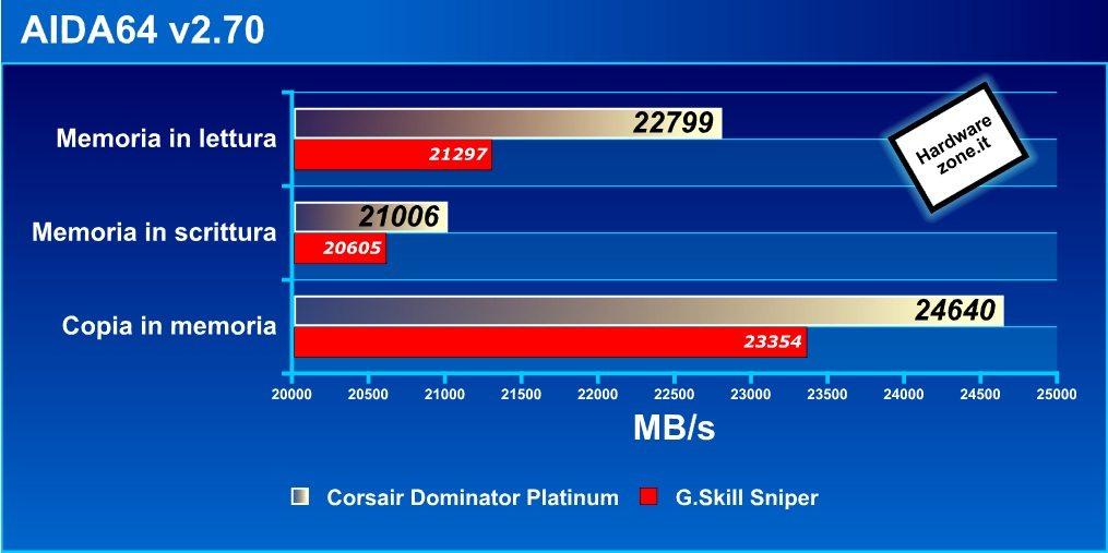 AIDA64 - Recensione - RAM DDR3 Corsair Dominator Platinum 16GB