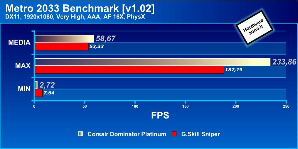 Metro2033 - Recensione - RAM DDR3 Corsair Dominator Platinum 16GB