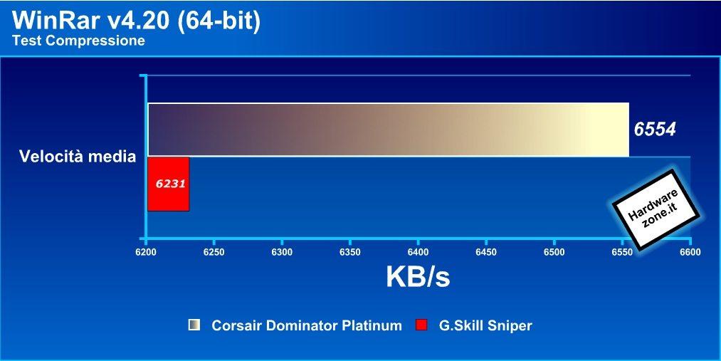 WinRar - Recensione - RAM DDR3 Corsair Dominator Platinum 16GB