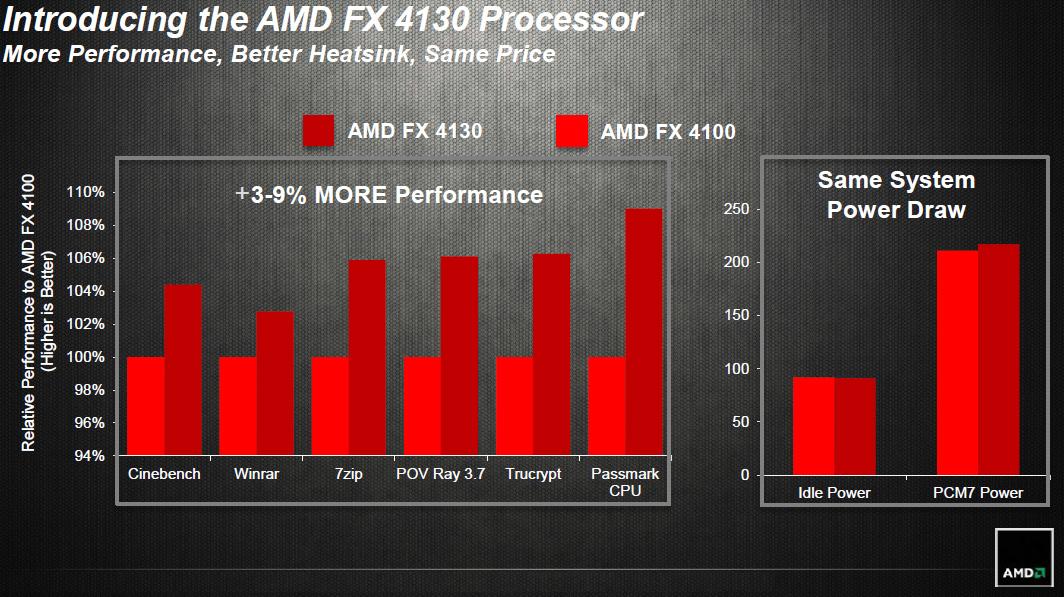 """fx 4130 - AMD annuncia il lancio del processore Quad-Core FX-4130 """"Vishera"""""""