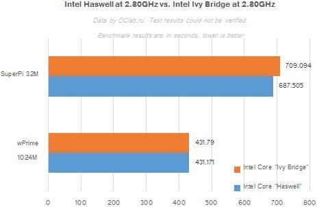 intelhaswell2 1 - Benchmark per Intel Haswell; confronto Clock-for-Clock con Ivy Bridge