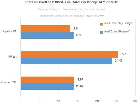 intelhaswell2 2 - Benchmark per Intel Haswell; confronto Clock-for-Clock con Ivy Bridge