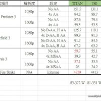 Benchmark: AMD R9-290X più veloce di GeForce GTX Titan?