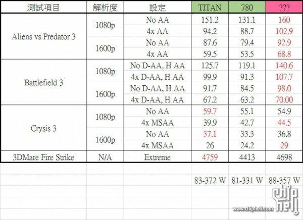 AMD Hawaii R9 290X 600x436 - Benchmark: AMD R9-290X più veloce di GeForce GTX Titan?