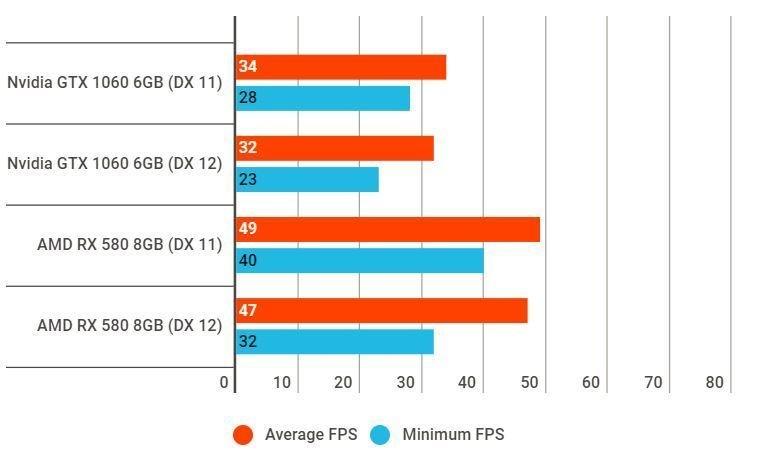 battlefield v 1jpg - Battlefield V Alpha: Radeon RX 580 più perfomante di GTX 1060