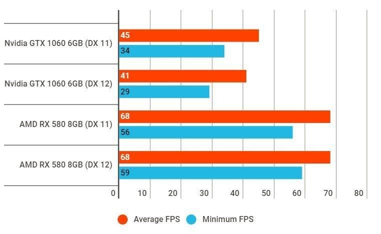 battlefield v - Battlefield V Alpha: Radeon RX 580 più perfomante di GTX 1060